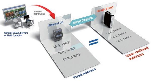 iologik-e1213-moxa-remote-io-ueber-ethernet-diagramm-v2
