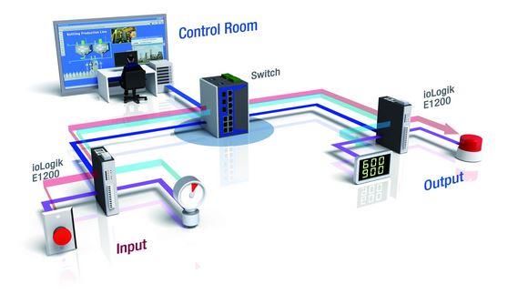 iologik-e1213-moxa-remote-io-ueber-ethernet-diagramm