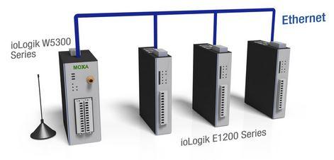 ioLogik W5340-HSPA von Moxa - Diagramm