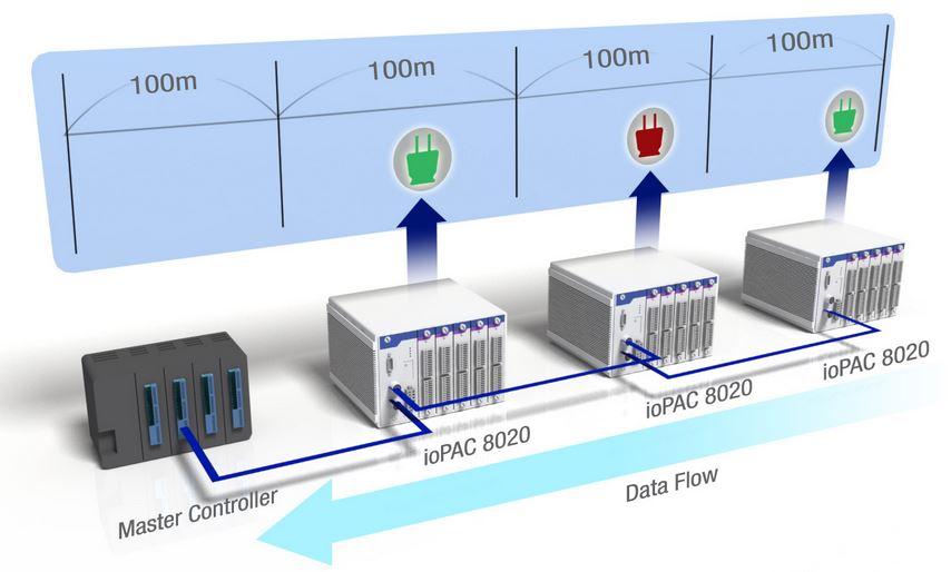 ioPAC-8020 von Moxa - Diagramm