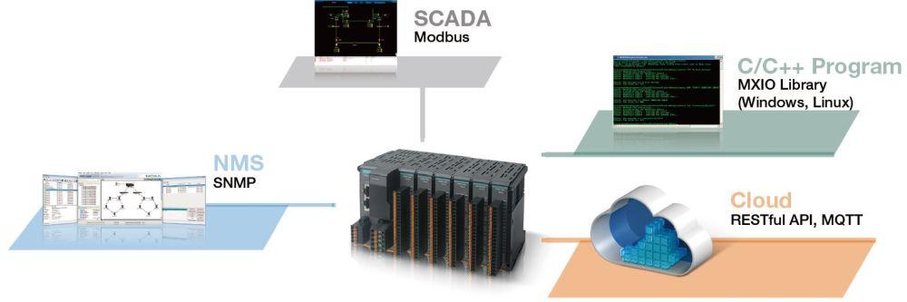 ioThinx 4510 modularer Remote I/O Adapter mit seriellen Schnittstellen und bis zu 32 Modulen von Moxa Konversion