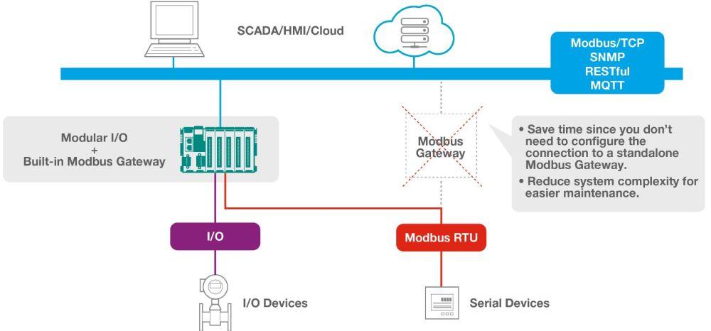 ioThinx 4510 modularer Remote I/O Adapter mit seriellen Schnittstellen und bis zu 32 Modulen von Moxa Modbus RTU