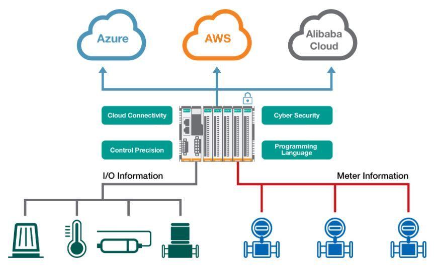 ioThinx 4530 modularer Controller mit bis zu 64 I/O Modulen von Moxa Cloud Darstellung