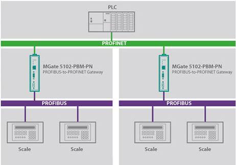 mgate-5102-pbm-pn-moxa-industrieller-feldbus-gateway-diagram