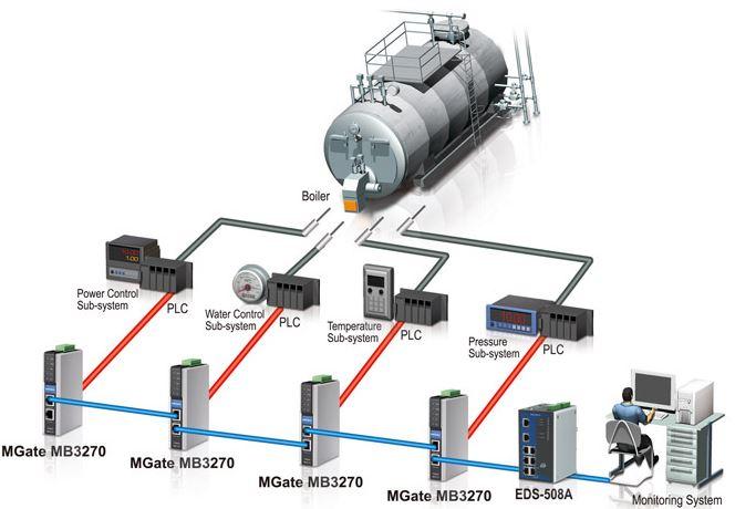 mgate-mb3270-moxa-industrieller-feldbus-gateway-diagramm