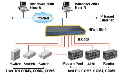 nport-5600-moxa-serial-device-server-diagramm