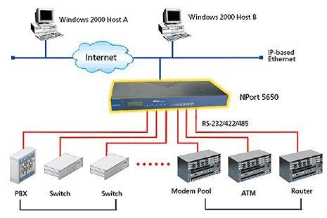 nport-5650-moxa-serial-device-server-rackmount-diagramm