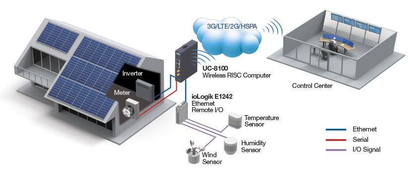 uc-8100-moxa-industrieller-cellular-computer-diagramm