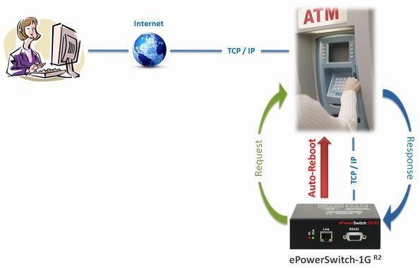 eps-1g-neol-1-port-pdu-webserver-diagramm-2