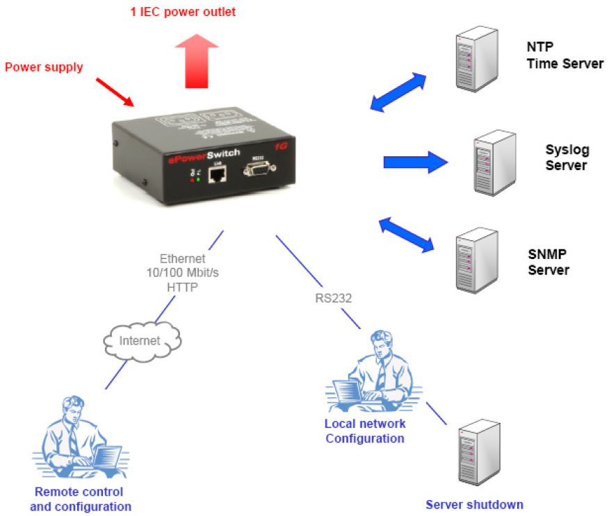 eps-1g-neol-1-port-pdu-webserver-diagramm