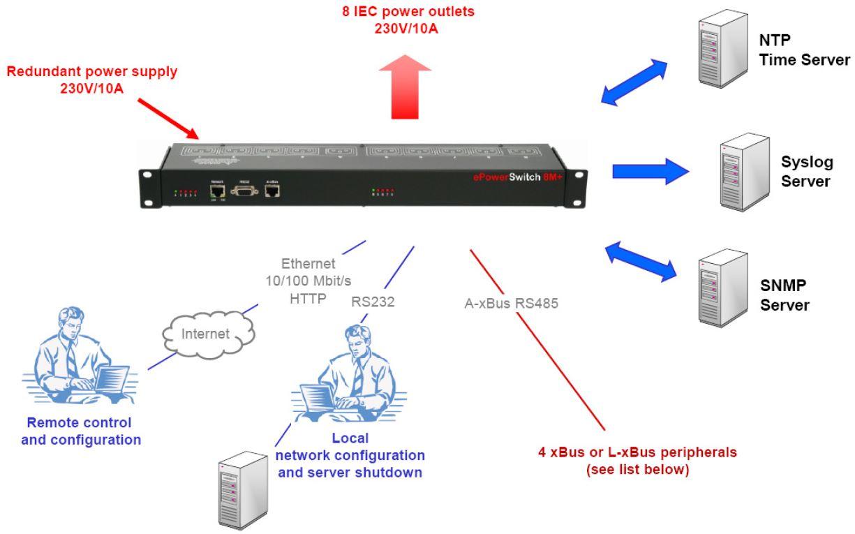 eps-8mplus-neol-8-port-pdu-webserver-xbus-diagramm