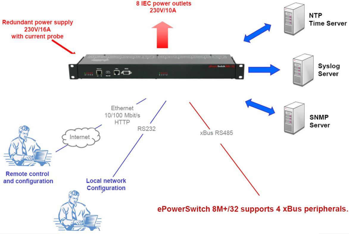 eps-8mplus32-neol-16a-8-fach-pdu-xbus-webserver-diagramm