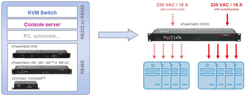 eps-8xs32-neol-8-port-erweiterung-kaskadierbar-diagramm-3
