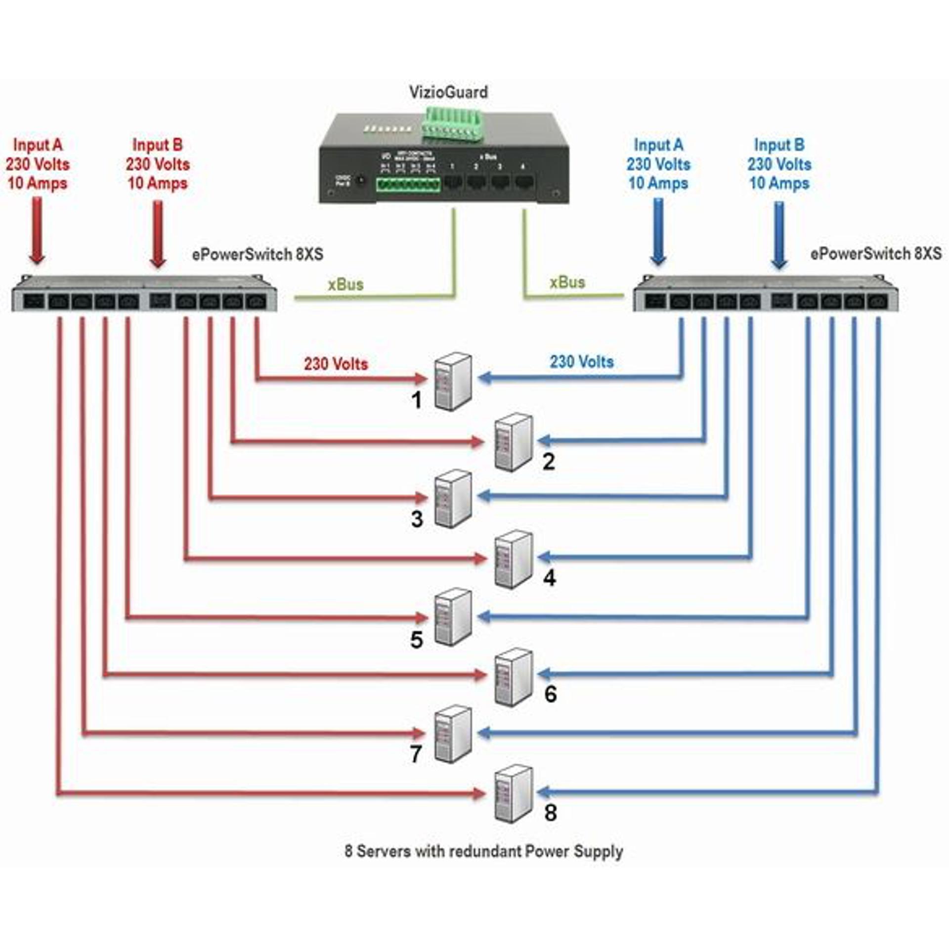 ePowerSwitch 8XS /32 Erweiterung - Neol - BellEquip