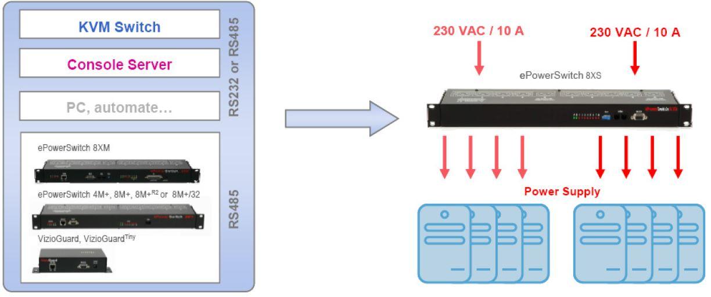 eps-8xs-neol-8-port-erweiterungseinheit-kaskadierbar-diagramm