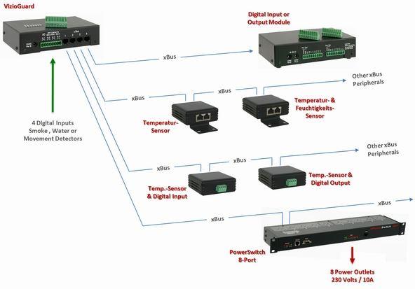 vizioguard-tiny-neol-ueberwachungssystem-diagramm
