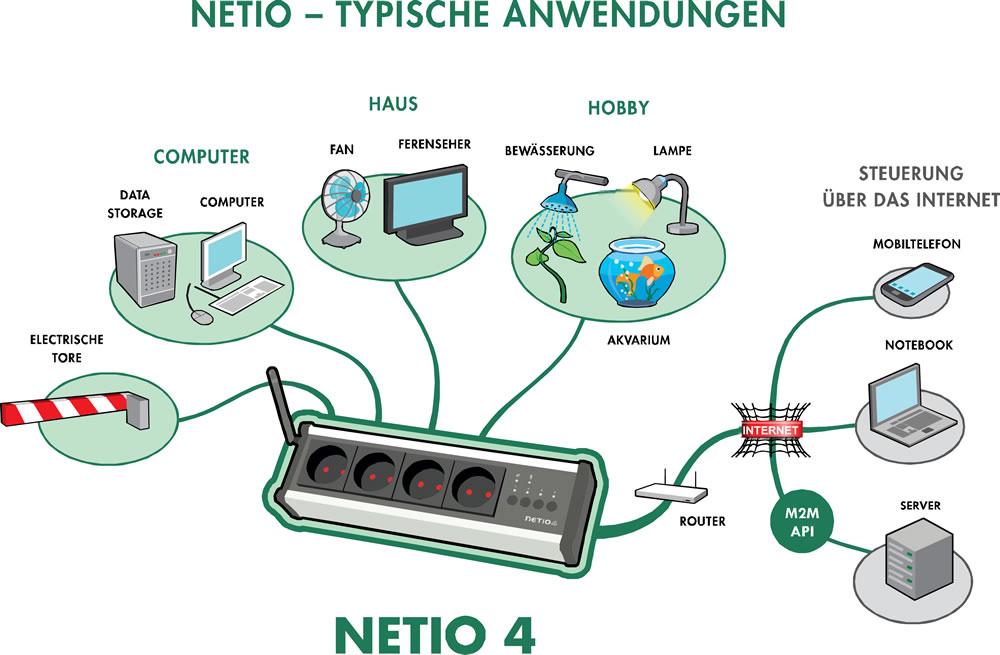 Netio 4 Smarte Intelligente Programmierbare LAN WiFi Steckdosenleisten