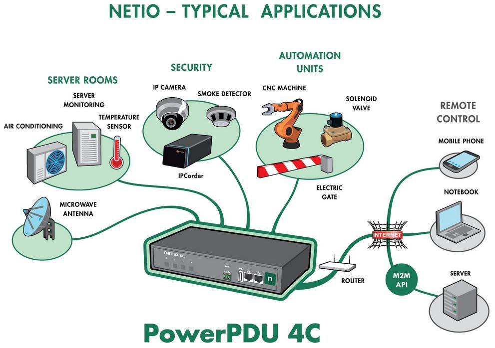 PowerPDU 4C Intelligente M2M API IP Steckdosenleiste mit MESS- und Schaltfunktion von Netio