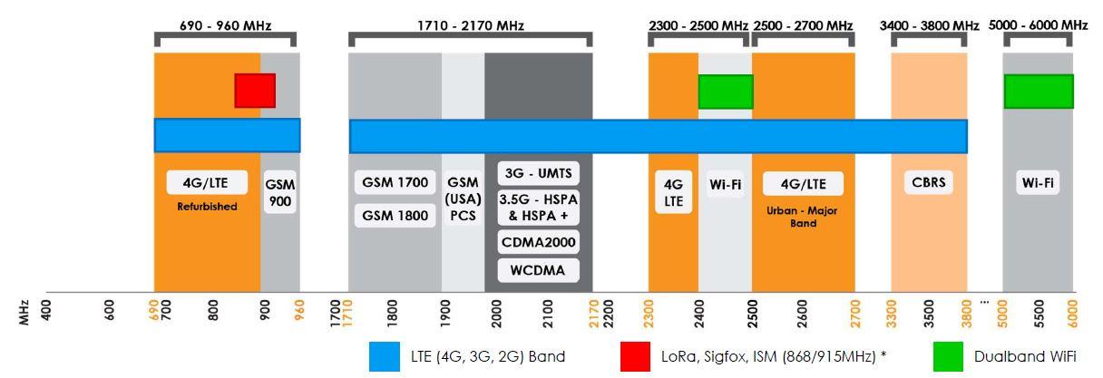 Frequenzübersicht LTE - WiFi - LoRa