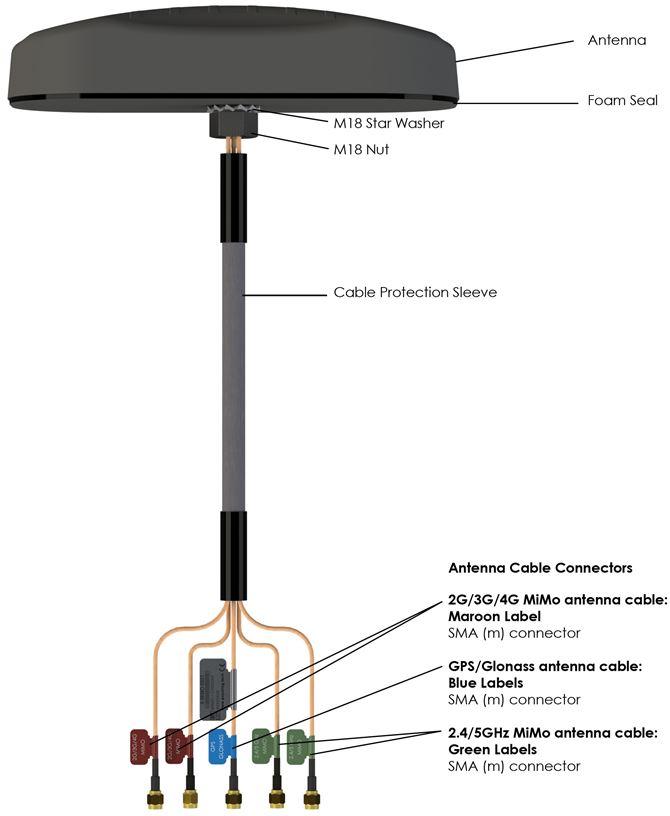 MIMO-1 5-in-1 Poynting Mimo LTE GPS Glonass WI-FI Antennen