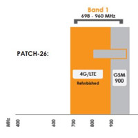 PATCH-26 Lineare Hochlsitungs Patchantenne (900 MHz)