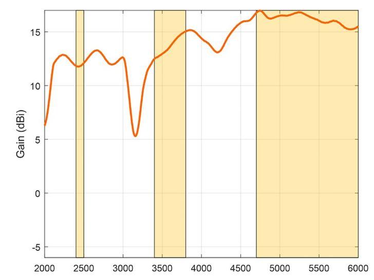 Diagramm zum Gain/Gewinn der WLAN-60 WiFi Antenne von Poynting.