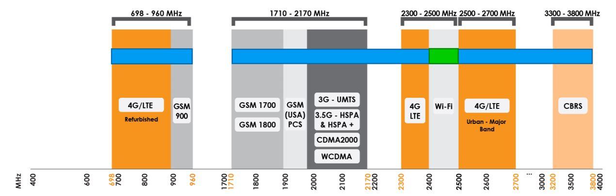 XPOL-2-5G 2x2 MiMo LTE Antenne mit 698 - 3800 MHz von Poynting Frequenzen