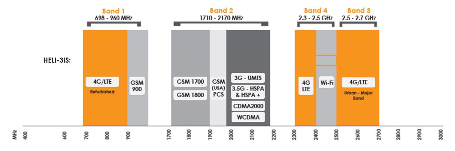 Frequenzbereich der HELI-3-IS WLAN/WiFi Antenne von Poynting.