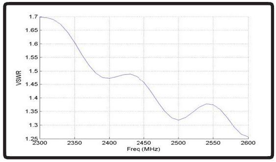 Diagramm des VSWR-Werts (Spannungs-Stehwellenverhältnis) der HELI-3-IS von Poynting.