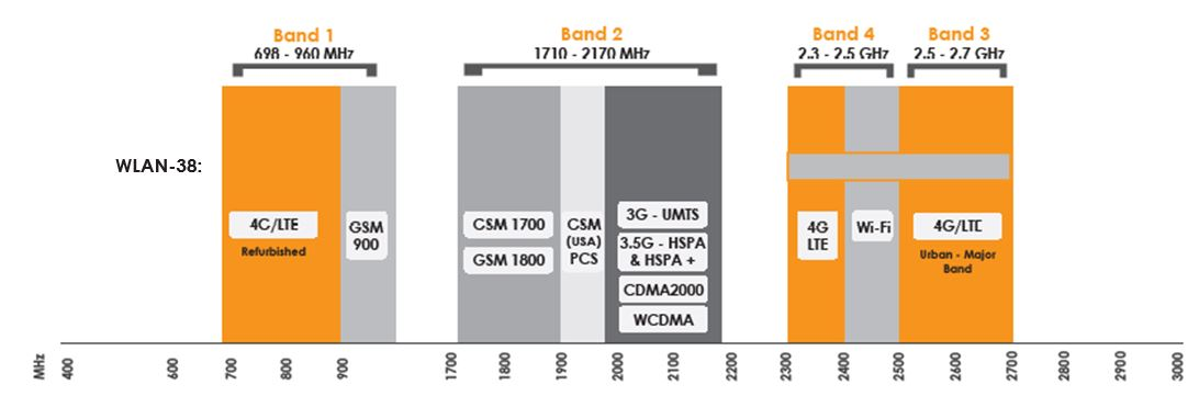 Frequenzbereich der WLAN-38 WiFi Antenne mit wasserdichtem Gehäuse von Poynting.