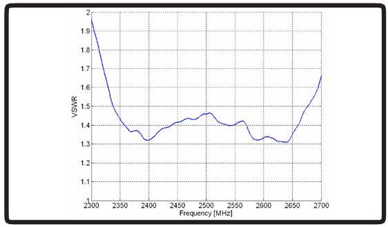 VSWR Wert der WLAN-38 Antenne mit Gehäuse von Poynting.