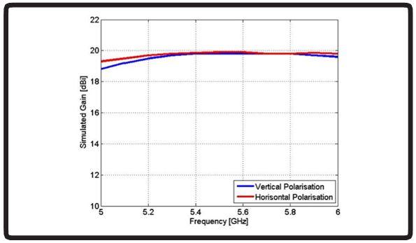 Diagramm des Antennengewinns der WLAN-59 WIFI Antenne von Poynting.