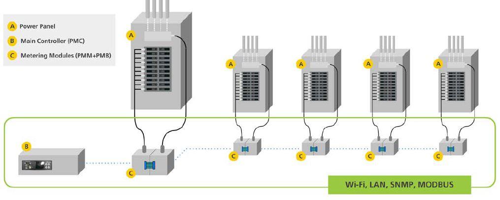 Diagramm zur Anwendung der BCM2 Branch Circuit Monitoring Lösung von Raritan.