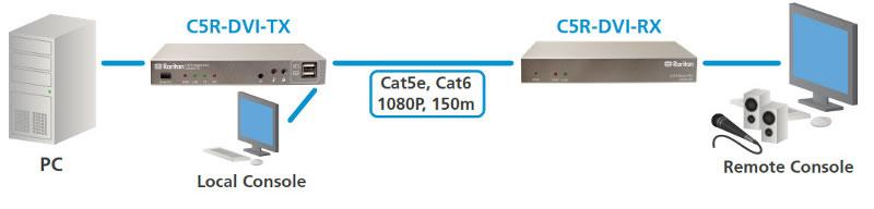 CAT5 Reach DVI Extender Raritan CATx DVI KVM Extender