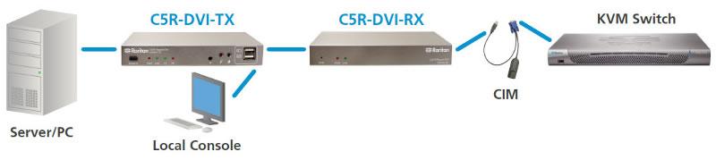 cat5-reach-dvi-extender-raritan-catx-dvi-kvm-extender-diagramm3