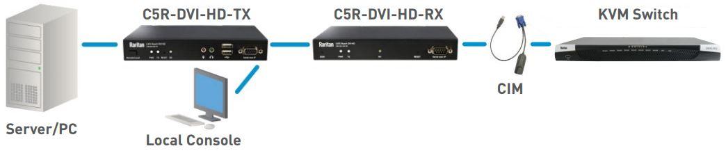 CAT5 Reach DVI HD erweiterter KVM Switch Zugang zu PC-Server von Raritan