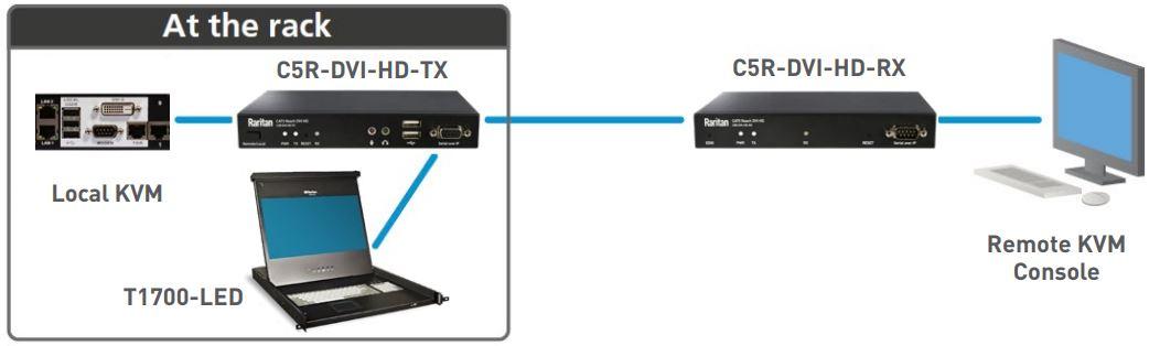 CAT5 Reach DVI HD Rackmontiert und erweiterte lokaler Port KVM Switch von Raritan