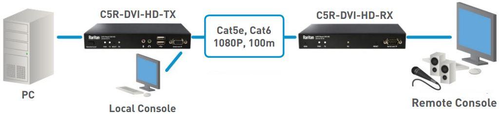 CAT5 Reach DVI HD erweiterter Zugriff auf PCs oder Server von Raritan