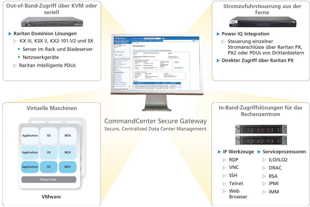CommandCenter Secure Gateway Rartian Remote-Zugang und Steuerung