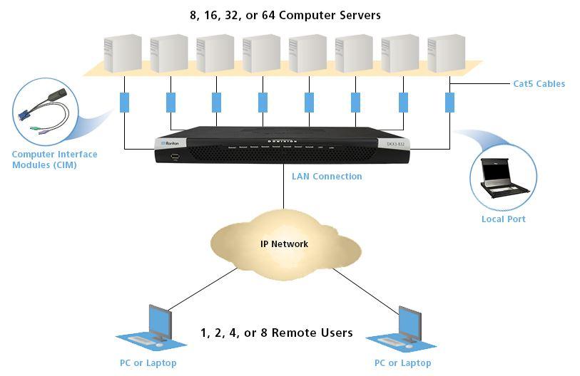 Dominion KX III Raritan Matrix KVM over IP Switch
