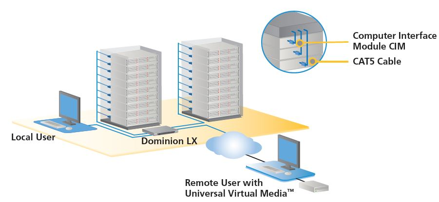 Dominion LX Serie Raritan KVM over IP Switches mit 8 und 16 Ports