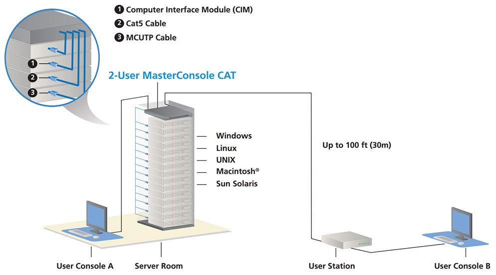MasterConsole CAT Raritan CAT5 KVM Switches