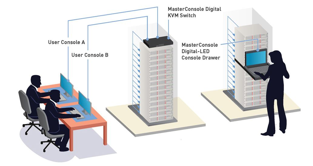 Diagramm zur Anwendung der MasterConsole Digital LED Konsolenschublade mit Switch von Raritan.