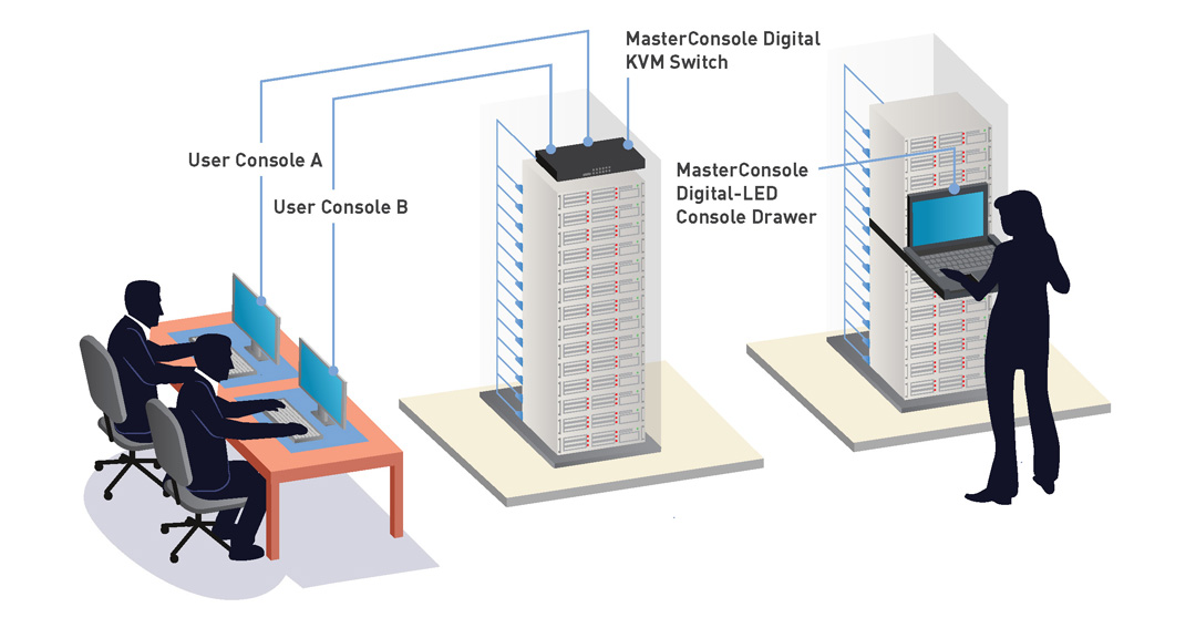 masterconsole-digital-raritan-single-multiuser-kvm-switch-8-32-ports-diagramm