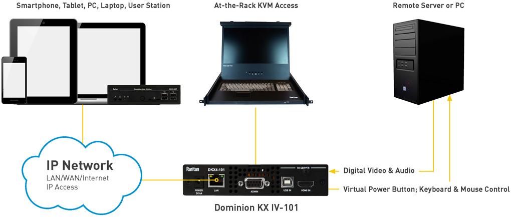 Anwendungs-Diagramm Dominion KX IV-101