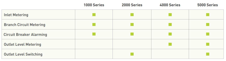 PX-PDU Serien von Raritan Unterschiede