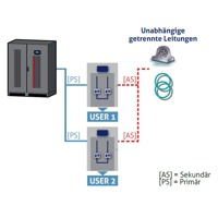 Back-Up Modus des Master Switch STS Transfersystems von Riello UPS.