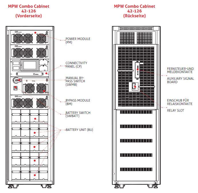 Multi Power N+1 2x42 kW Riello UPS Modulare Serverraum USV Anlagen