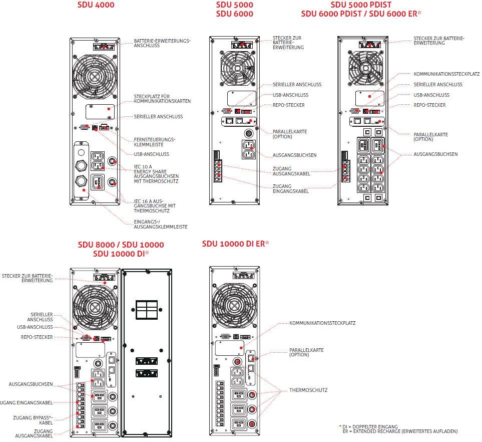 Sentinel Dual SDU - 4-10kVA Online USV Anlagen mit 1:1 Leistungsfaktor von Riello UPS