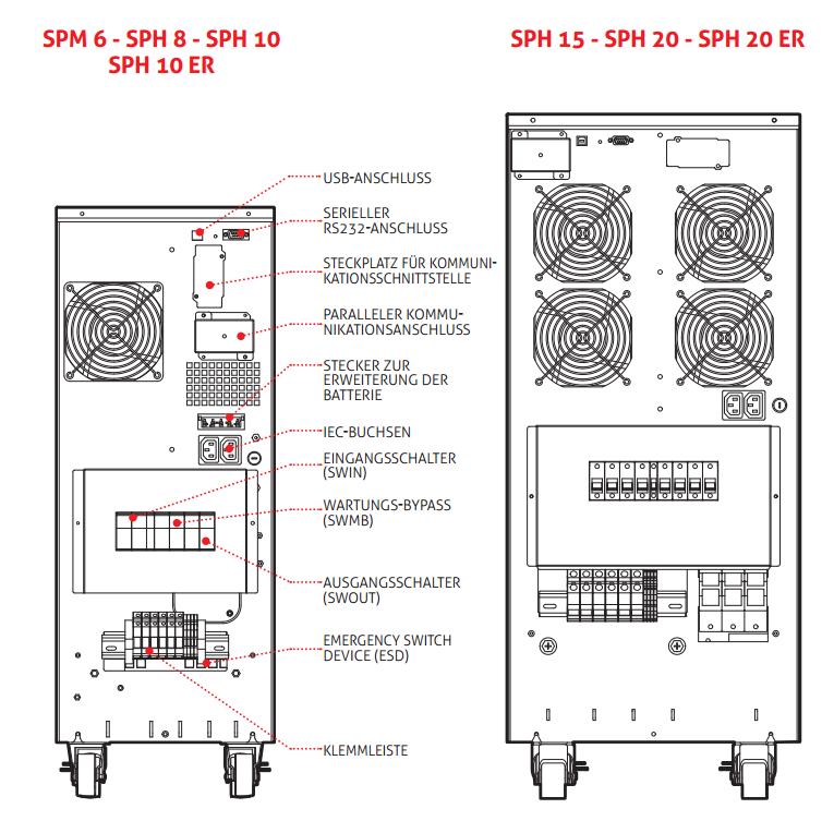 Details Sentinel Power Green USV Anlagen Hinten